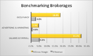 Table illustrating we show where brokerage companies are with these expenses relative to their revenue and gross margin