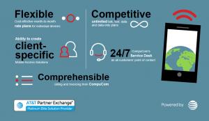 Compucom infographic