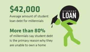 August 2019 Insight: Multigenerational Homes Student Loans