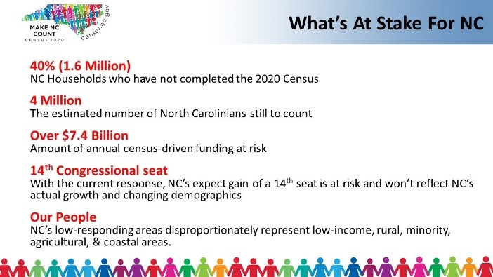 Census 2020: What's at Stake for NC